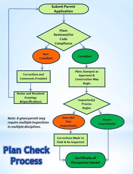 plan check process flowchart
